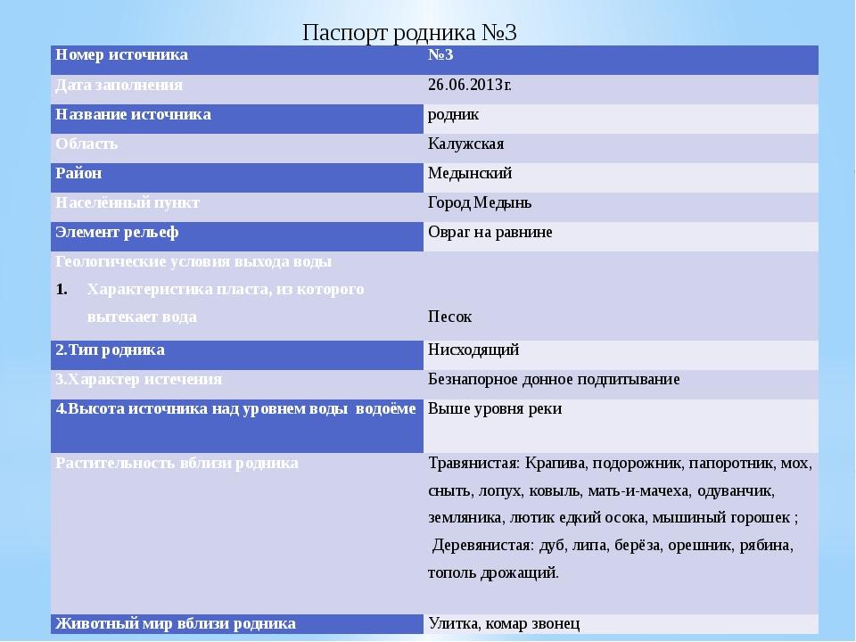Паспорт родника №3 Номер источника №3 Дата заполнения 26.06.2013г. Название и...