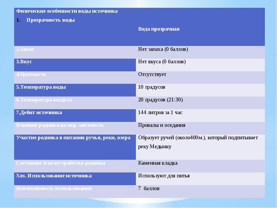 Физические особенности воды источника Прозрачность воды   Вода прозрачная 2...