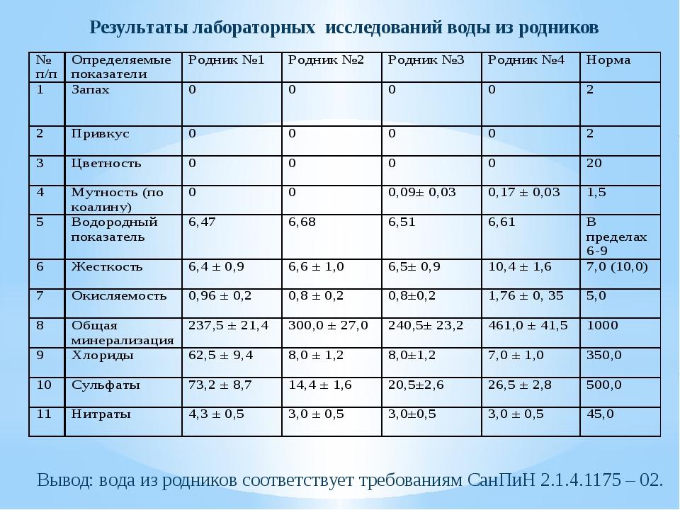 Результаты лабораторных исследований воды из родников Вывод: вода из родников...