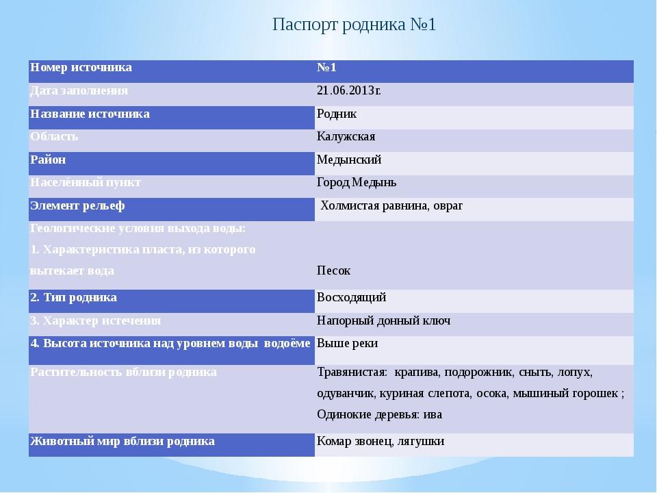 Паспорт родника №1 Номер источника №1 Дата заполнения 21.06.2013г. Название и...