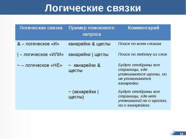 Логические связки 14 Логическая связкаПример поискового запросаКомментарий...