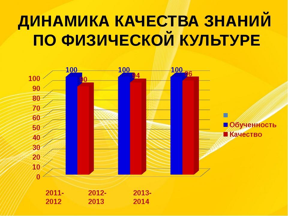 ДИНАМИКА КАЧЕСТВА ЗНАНИЙ ПО ФИЗИЧЕСКОЙ КУЛЬТУРЕ 2011-2012 2012-2013 2013-2014