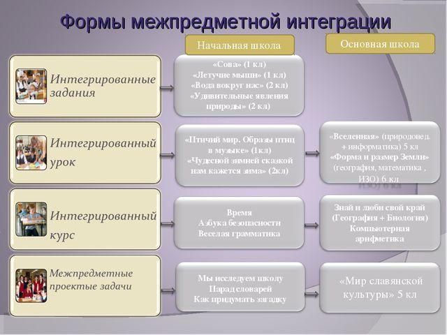 Формы межпредметной интеграции Начальная школа Основная школа