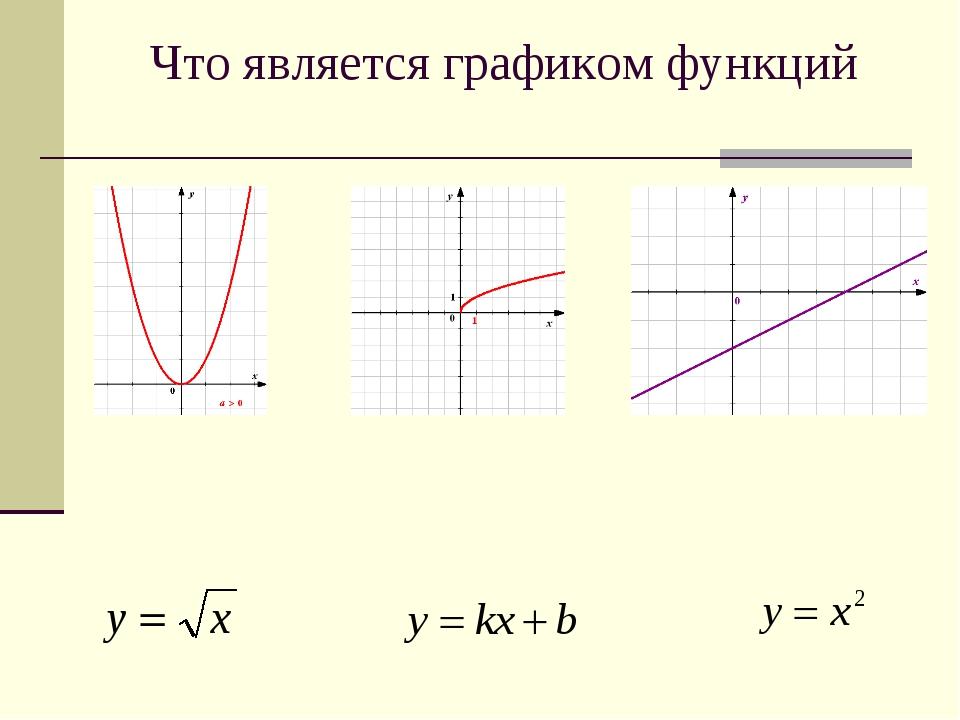 Что является графиком функций