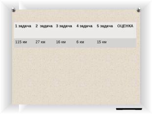 1 задача2 задача3 задача4 задача5 задачаОЦЕНКА 115 км27 км16 км6 км1