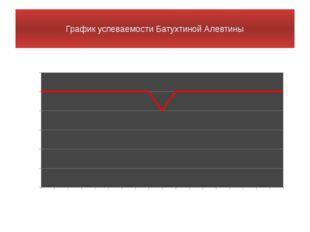 График успеваемости Батухтиной Алевтины