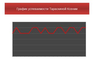 График успеваемости Тараскиной Ксении