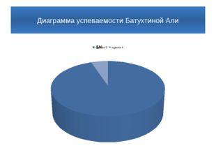 Диаграмма успеваемости Батухтиной Али