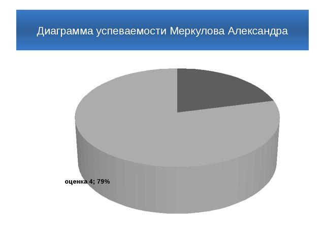 Диаграмма успеваемости Меркулова Александра