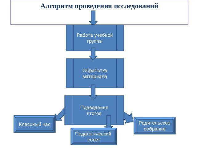 Алгоритм проведения исследований Работа учебной группы Подведение итогов Обра...