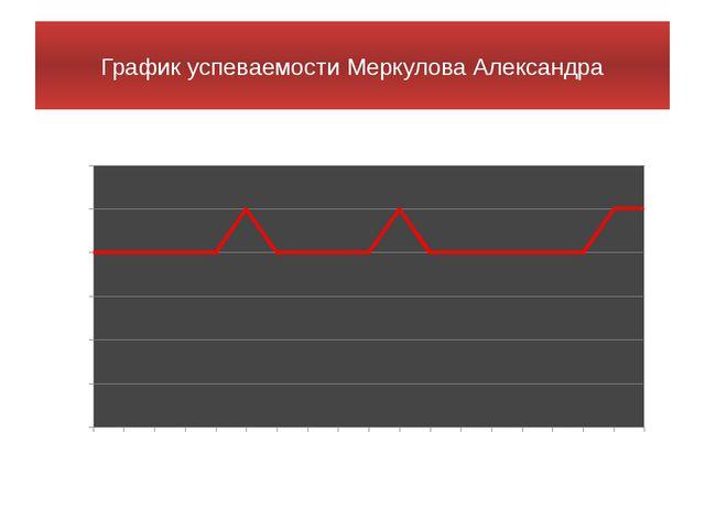 График успеваемости Меркулова Александра