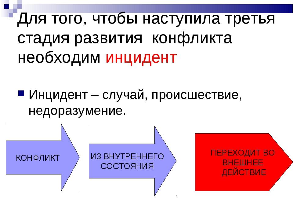 Для того, чтобы наступила третья стадия развития конфликта необходим инцидент...