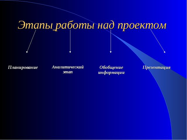 Этапы работы над проектом Планирование Аналитический этап Обобщение информаци...