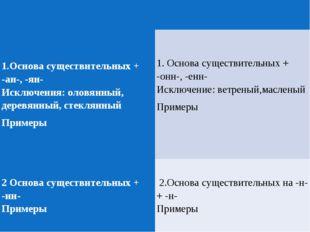 1.Основа существительных + -ан-, -ян- Исключения: оловянный, деревянный,