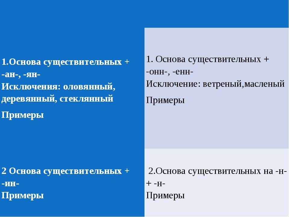 1.Основа существительных + -ан-, -ян- Исключения: оловянный, деревянный,...