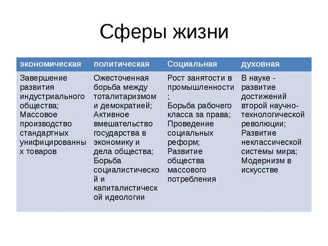 Сферы жизни экономическая политическая Социальная духовная Завершение развити...