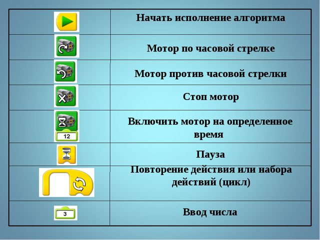 Ввод числа Повторение действия или набора действий (цикл) Пауза Включить мото...