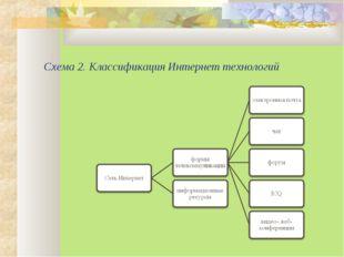 Схема 2. Классификация Интернет технологий