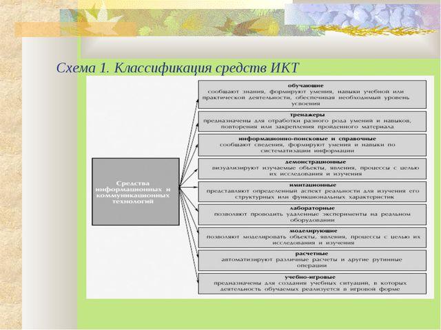 Схема 1. Классификация средств ИКТ