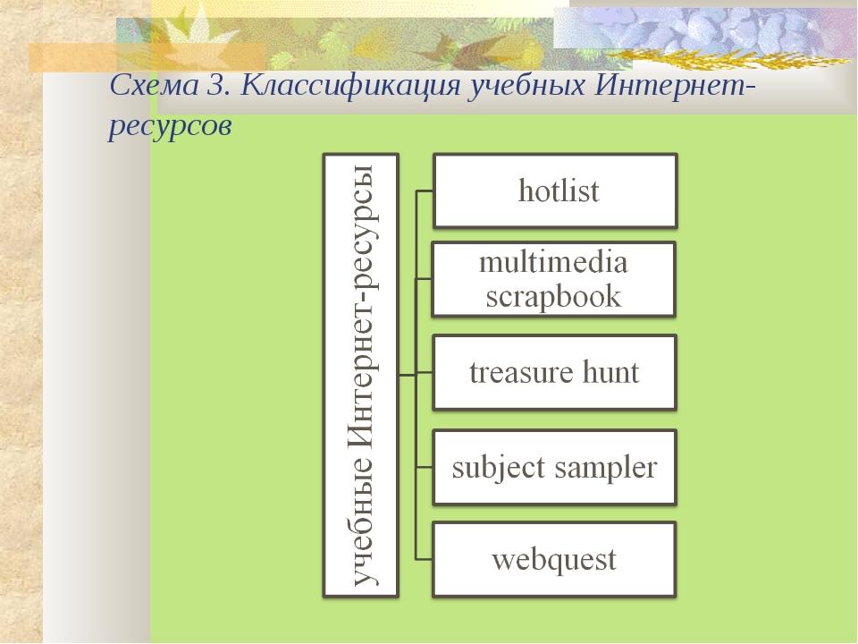 Схема 3. Классификация учебных Интернет-ресурсов