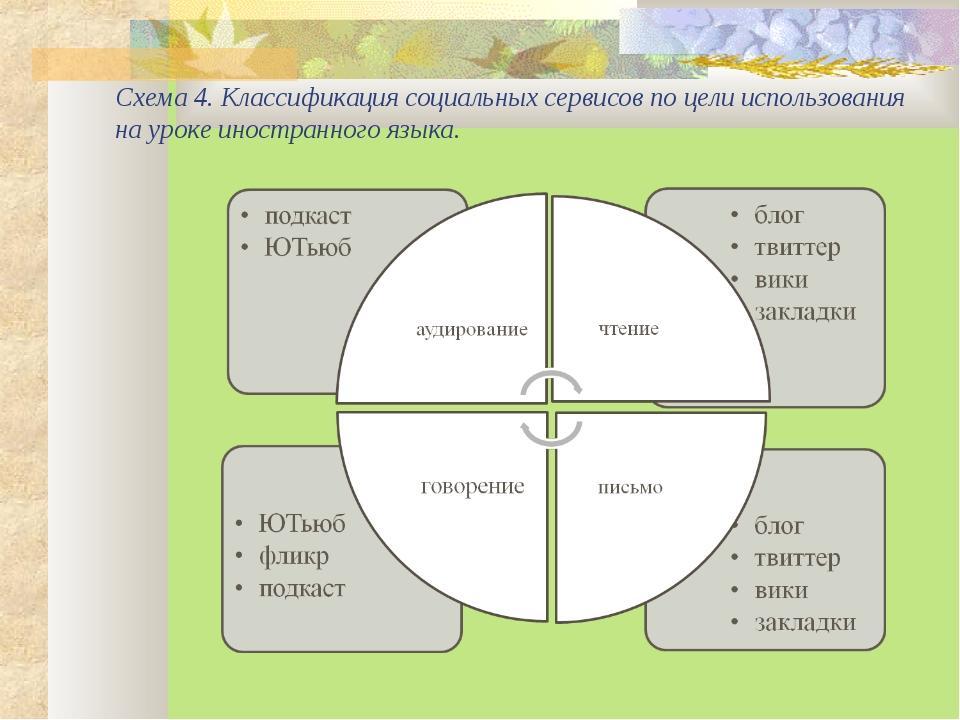 Схема 4. Классификация социальных сервисов по цели использования на уроке ино...