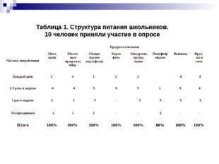 Таблица 1. Структура питания школьников. 10 человек приняли участие в опросе