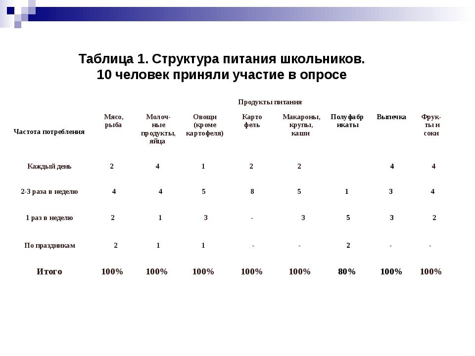 Таблица 1. Структура питания школьников. 10 человек приняли участие в опросе...