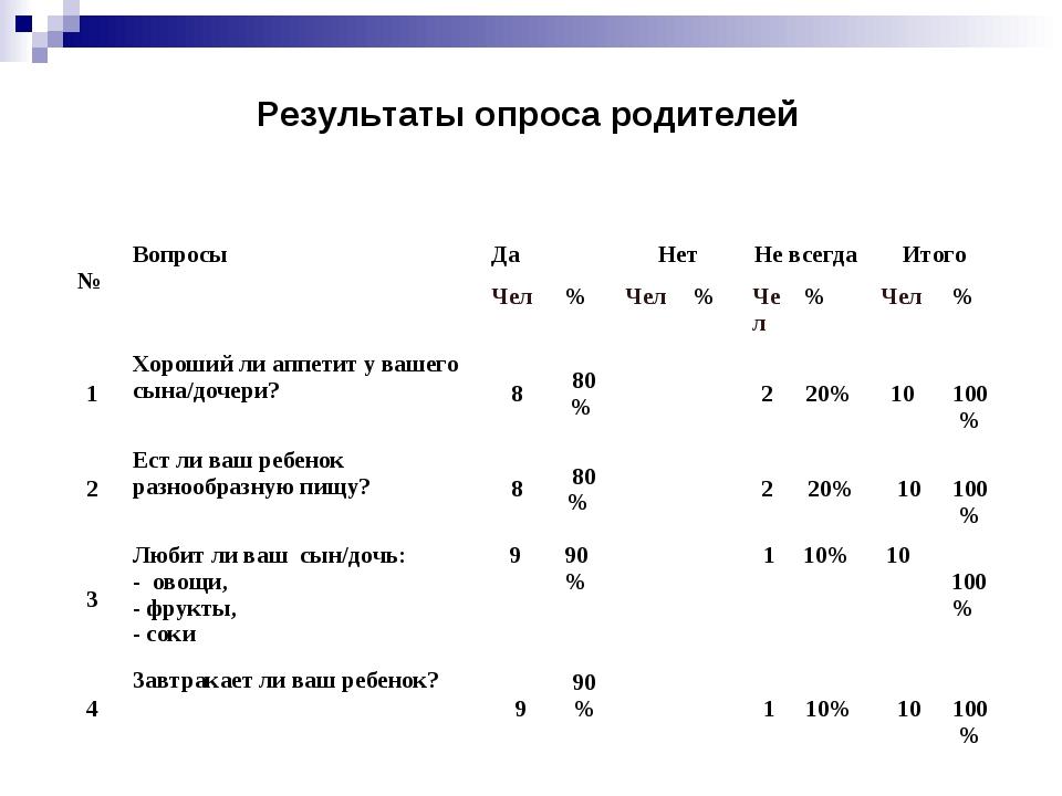 Результаты опроса родителей № Вопросы ДаНетНе всегдаИтого Чел%Чел%...