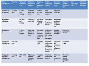 Тип обществаРазмерыПродолжительностьСпособ хозяйствованияСоциальная орган