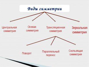 Виды симметрии Трансляционная симметрия Поворот Параллельный перенос Скользящ