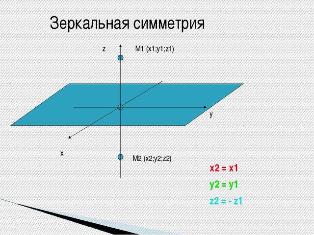 x2 = x1 y2 = y1 z2 = - z1 M1 (x1;y1;z1) M2 (x2;y2;z2) х у z Зеркальная симме...