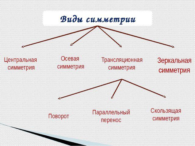 Виды симметрии Трансляционная симметрия Поворот Параллельный перенос Скользящ...