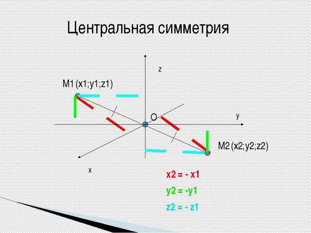 О М1 М2 (х1;y1;z1) (х2;y2;z2) x y z x2 = - x1 y2 = -y1 z2 = - z1 Центральная...