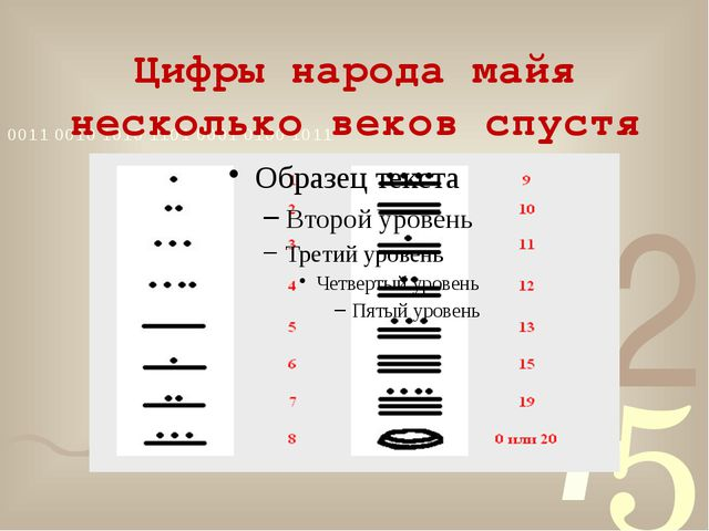 Цифры народа майя несколько веков спустя