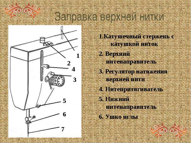 Заправка верхней нитки 1 2 3 4 5 6 7 Катушечный стержень с катушкой ниток 2....