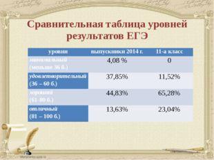 Сравнительная таблица уровней результатов ЕГЭ уровни выпускники 2014 г. 11-а