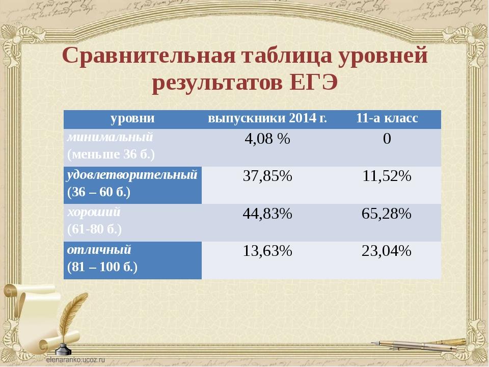 Сравнительная таблица уровней результатов ЕГЭ уровни выпускники 2014 г. 11-а...