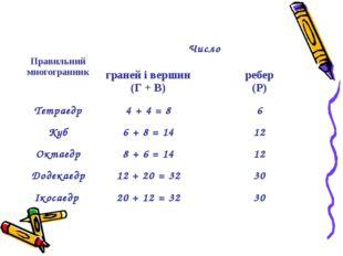 Сума числа граней і вершин будь-якого многогранника дорівнює числу ребер, збі