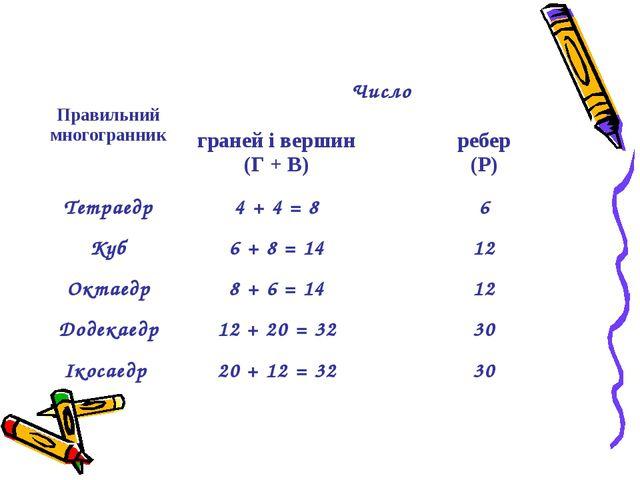 Сума числа граней і вершин будь-якого многогранника дорівнює числу ребер, збі...