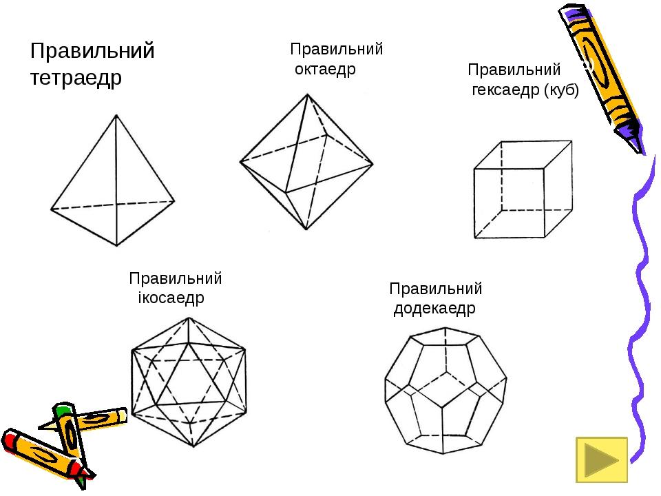 Правильний тетраедр Куб (гексаэдр) Правильний гексаедр (куб) Правильний окта...