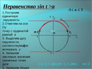 х у 1 -1 -1 1 Неравенство sin t >a -1≤ а ≤ 1 а t1 π-t1 1.Построим единичную о