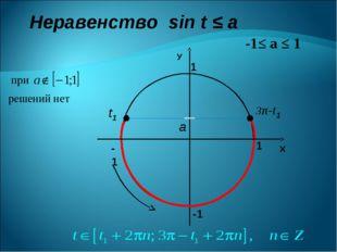 Неравенство sin t ≤ a -1≤ а ≤ 1 Х У 1 1 -1 -1 a t1 3π-t1 при решений нет