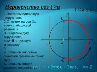 Неравенство сos t >a 0 1 -1 1 -1 1.Построим единичную окружность 2.Отметим на
