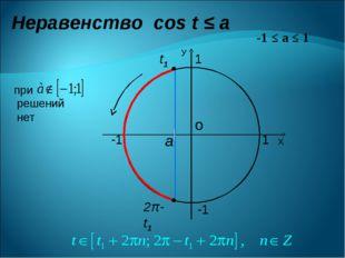 Неравенство cos t ≤ a о Х У 1 1 -1 -1 а t1 2π-t1 -1 ≤ a ≤ 1 при решений нет