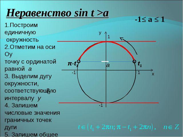 х у 1 -1 -1 1 Неравенство sin t >a -1≤ а ≤ 1 а t1 π-t1 1.Построим единичную о...