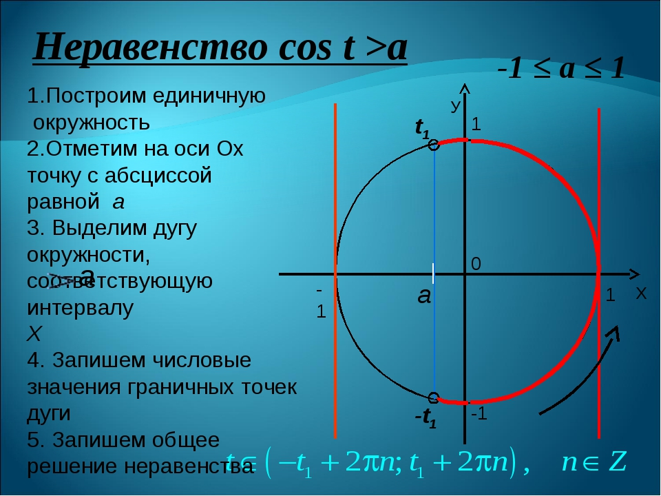 Неравенство сos t >a 0 1 -1 1 -1 1.Построим единичную окружность 2.Отметим на...