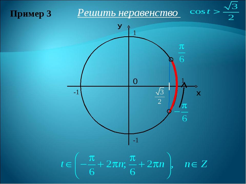Пример 3 Решить неравенство Х У 1 1 -1 -1 0