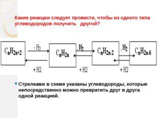 Какие реакции следует провести, чтобы из одного типа углеводородов получить