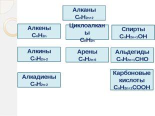 Алканы СnH2n+2 Алкены СnH2n Циклоалканы СnH2n Алкины СnH2n-2 Арены СnH2n-6 Ал