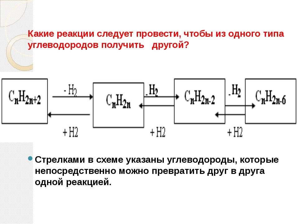 Какие реакции следует провести, чтобы из одного типа углеводородов получить...